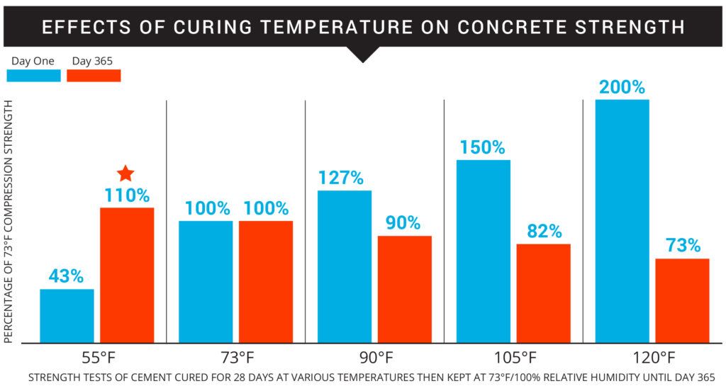 concrete cure time chart with concrete curing temperature