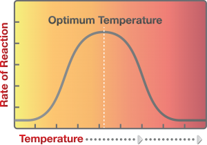 Optimum temperature illustration for storing chemicals