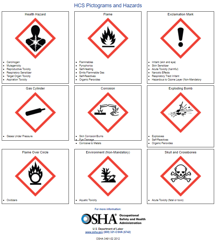 OSHA Hazard pictograms