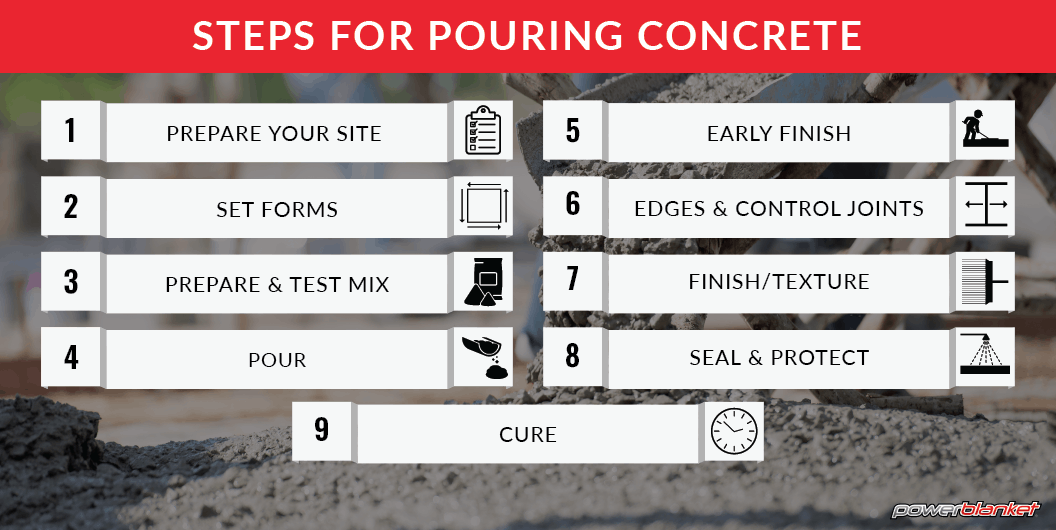 Powerblanket infographic showing steps for pouring concrete