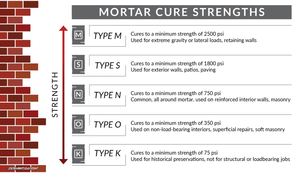 Powerblanket mortar cure time graphic