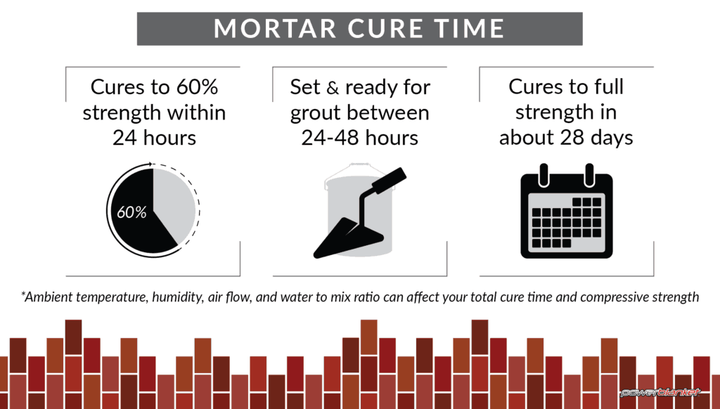 Powerblanket infographic on mortar cure time