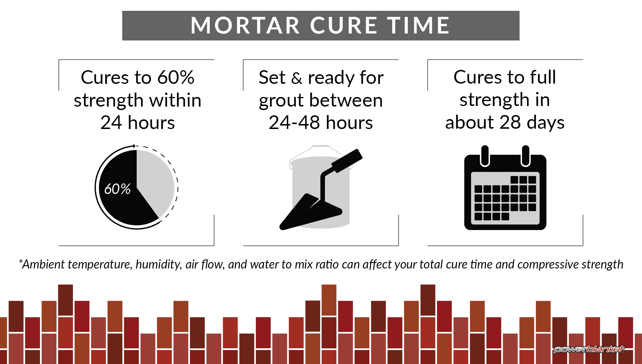 How Long Does Mortar Take To Cure?   Powerblanket