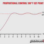 Proportional Control Graph